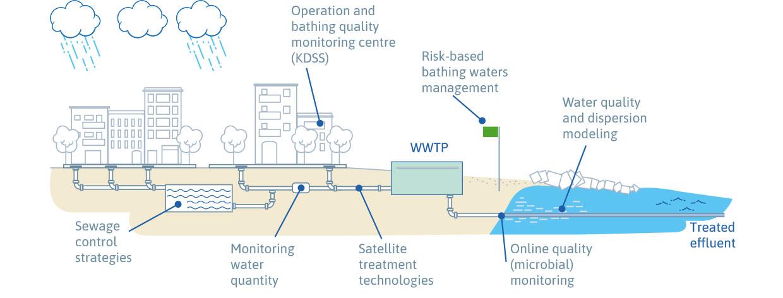 Imagen distribución agua