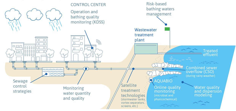 Imatge distribució aigua